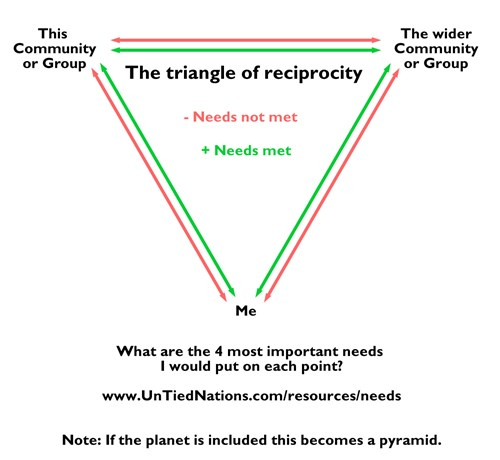 The Triangle of Reciprocity